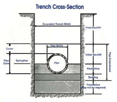 holding tank diagrams with Trenching on Pump Runs On also Description terminoligy together with Trenching as well Product info further Magnum Inverter Install.